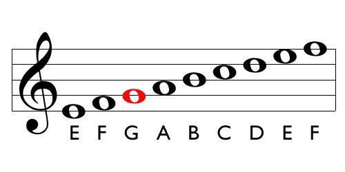 الفبای موسیقی چیست؟