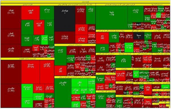 تداوم خروج سهامداران از بورس
